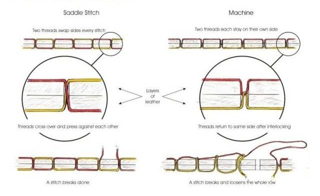 The difference between machine sewn & hands-stitched