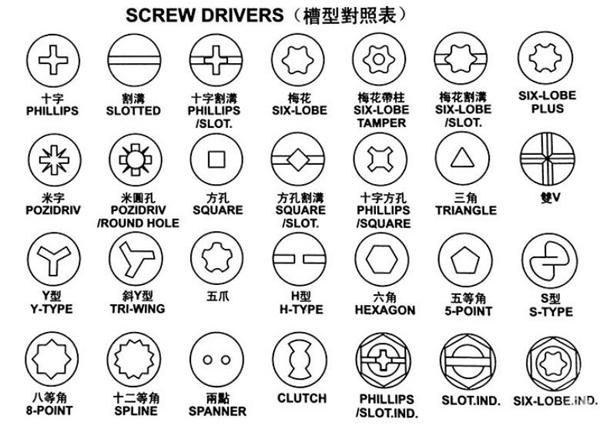 Screws Drive